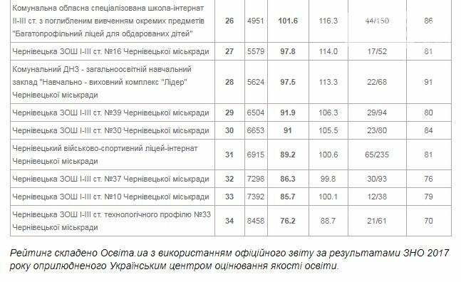 Які чернівецькі школи увійшли у трійку найкращих та найгірших за результатами ЗНО? (рейтинг), фото-2