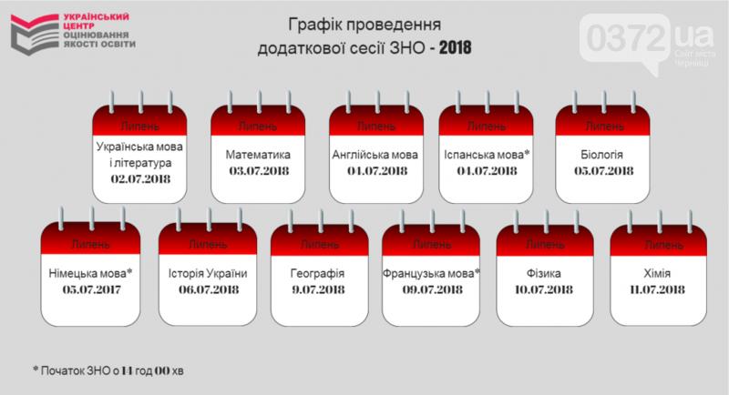 Чернівецьким абітурієнтам на замітку: визначено графік проведення додаткової сесії ЗНО , фото-1