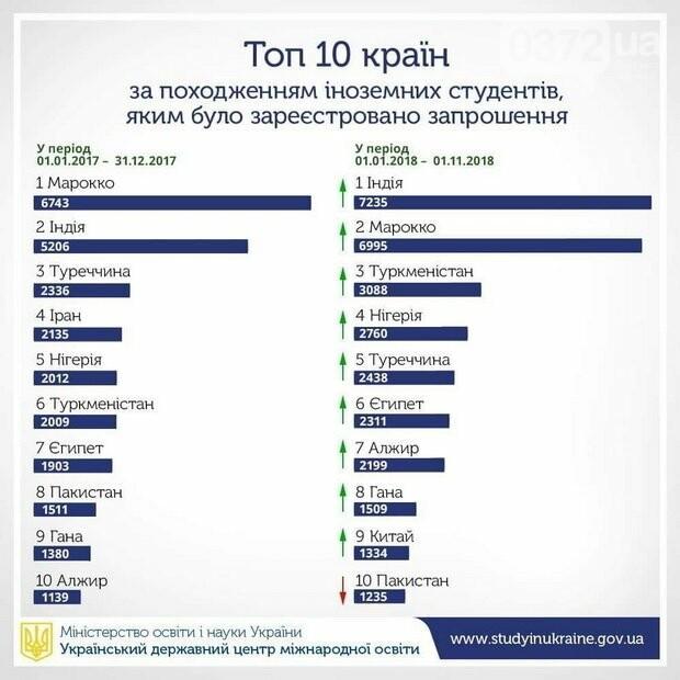 Скільки грошей залишають іноземні студенти в Україні щороку?, фото-1