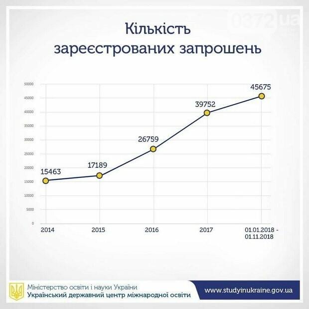 Скільки грошей залишають іноземні студенти в Україні щороку?, фото-2