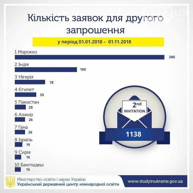 Скільки грошей залишають іноземні студенти в Україні щороку?, фото-3