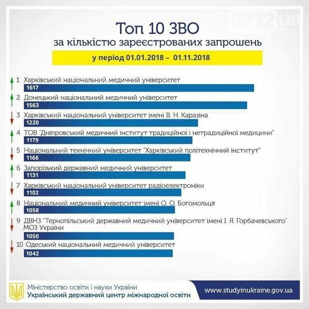 Скільки грошей залишають іноземні студенти в Україні щороку?, фото-4