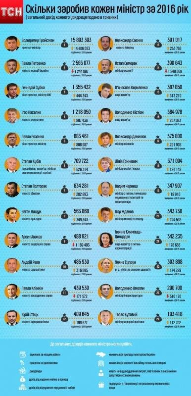 Чиновник з Буковини найбагатший серед міністрів України , фото-1