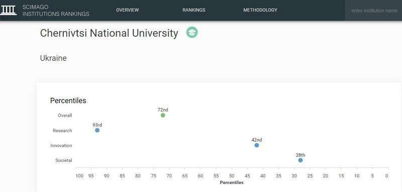 Чернівецький університет визнано одним з найкращих в Україні, фото-1