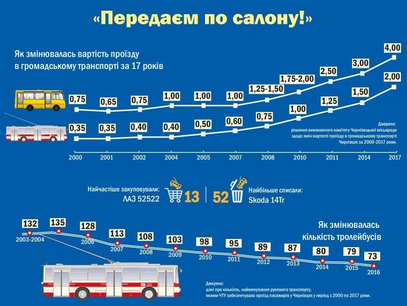 Як змінювалась ціна за проїзд у чернівецьких тролейбусах за 17 років?, фото-1