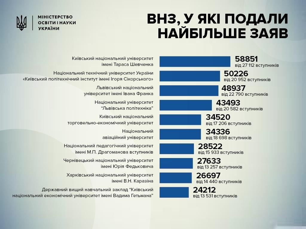 Чернівецький університет потрапив у ТОП-10 найпопулярніших вузів України, фото-1