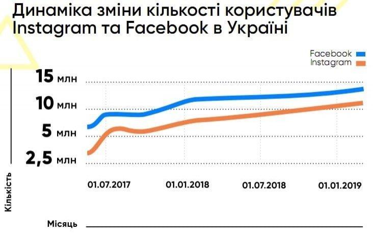 В Україні найбільша кількість користувачів Instagram з Чернівців, фото-2