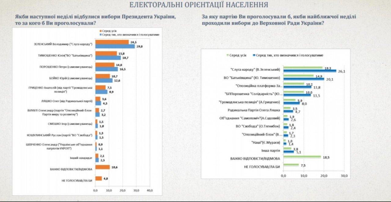 Останні опитування: Зеленський і Тимошенко виходять до другого туру, фото-1