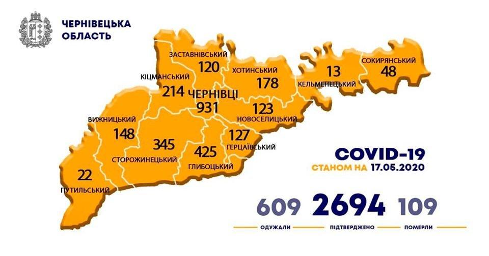 інфографіка пресслужби Чернівецької ОДА