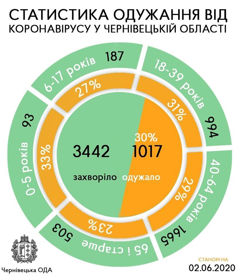 діаграма з Фейсбук-сторінки Сергія Осачука