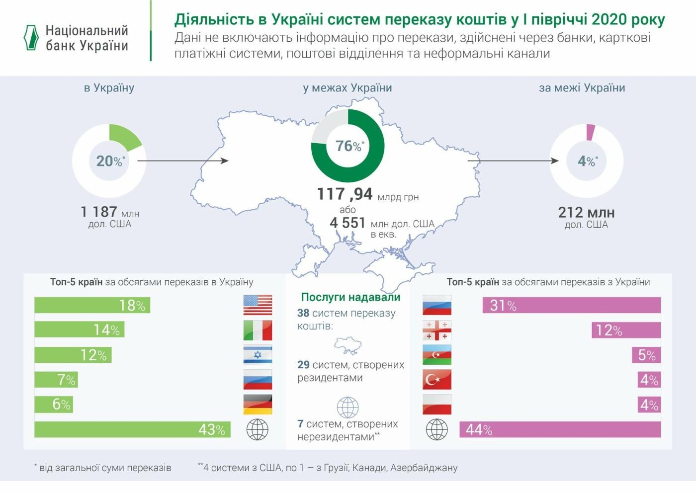 Інфографіка: Нацбанк України