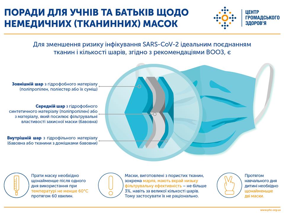 Поради для школярів та батьків щодо немедичних масок - іографіка ЦГЗ