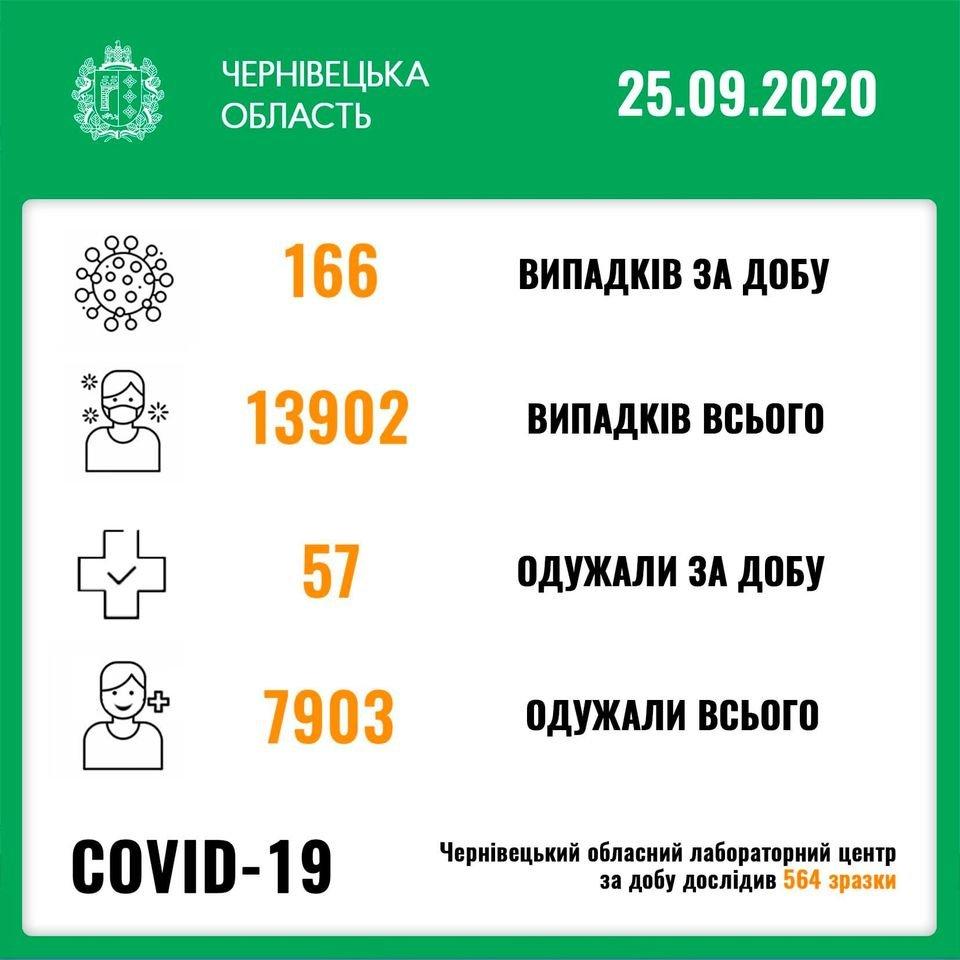 Covsd-19 на Буковині