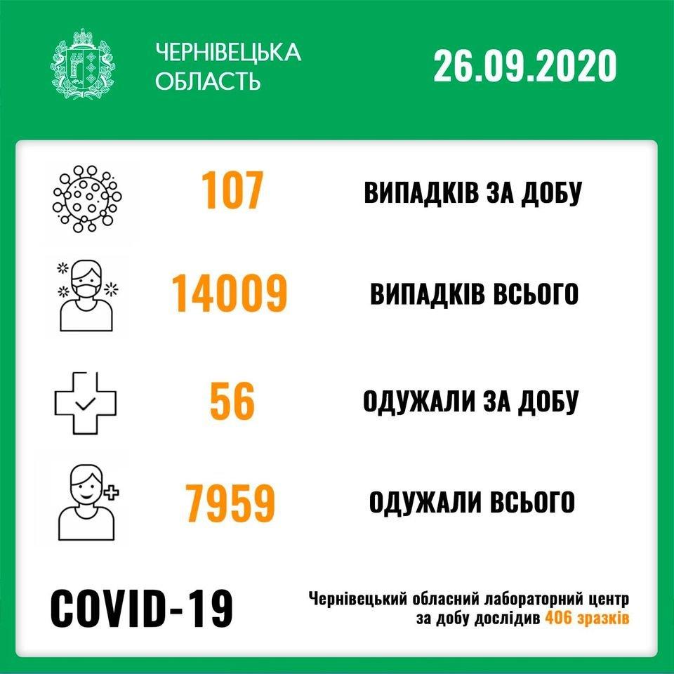 Кількість нових випадків зараження коронавірусом за добу в Чернівцях
