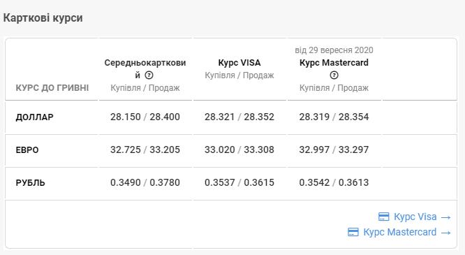 Картковий курс валют у Чернівцях