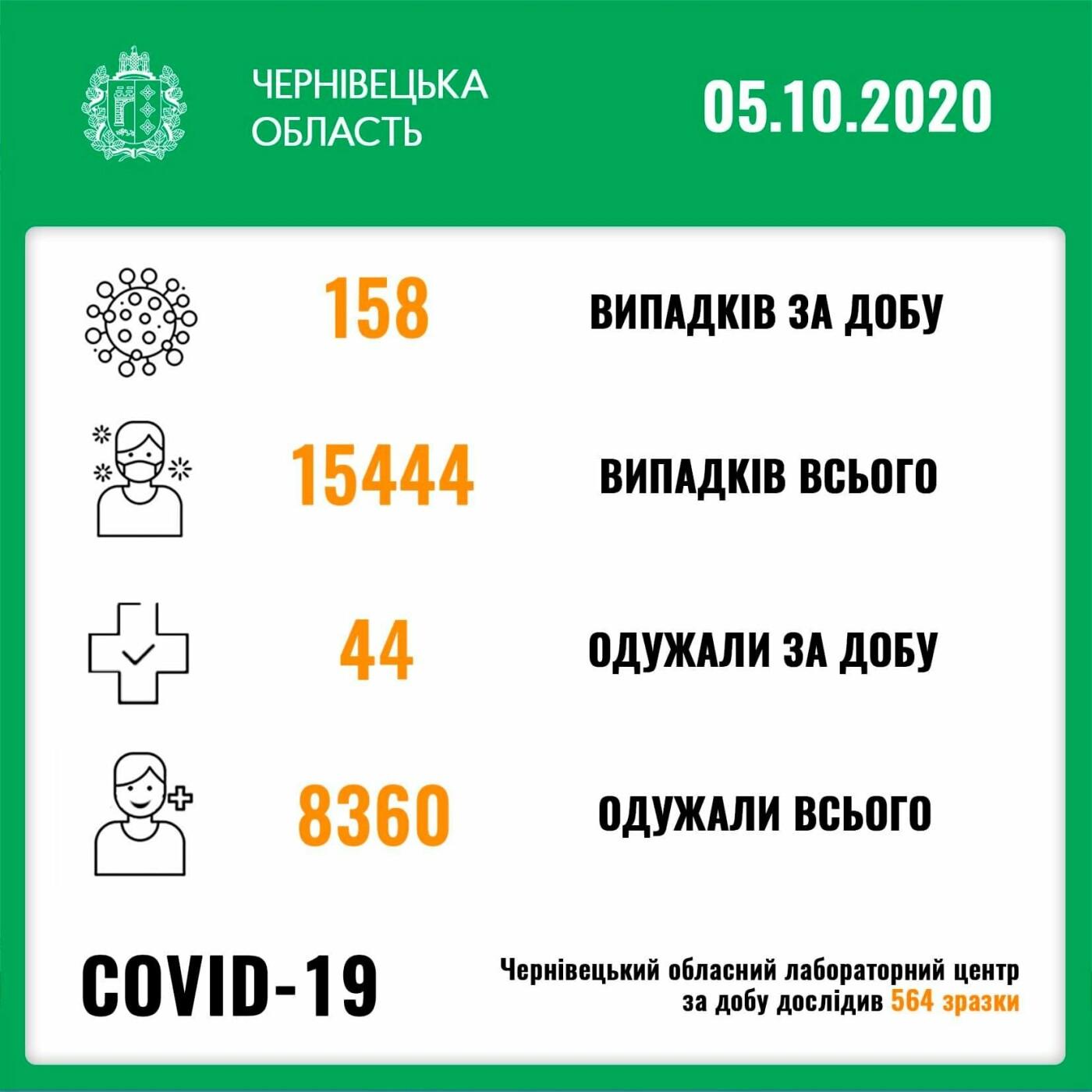 Кількість хворих на коронавірус буковинців