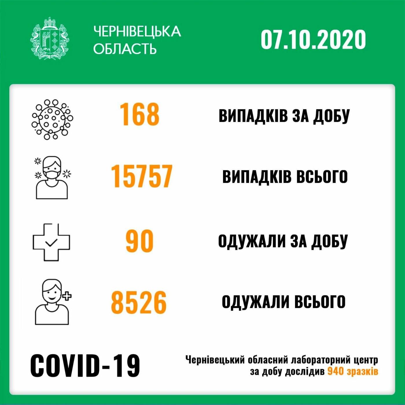 Кількість нових хворих на Сovid-19 буковинців