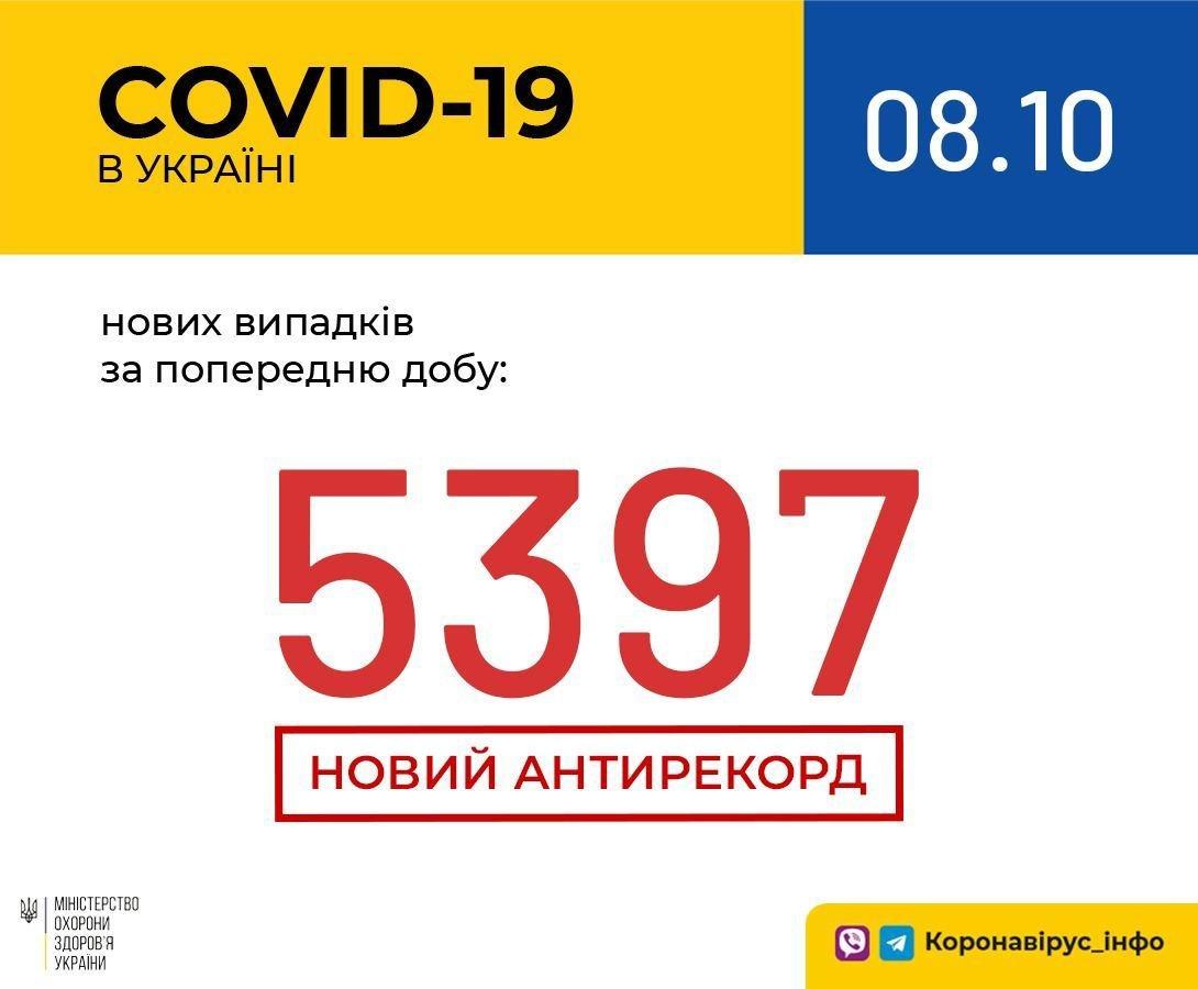 Кількість нових хворих в Україні на Covid-19
