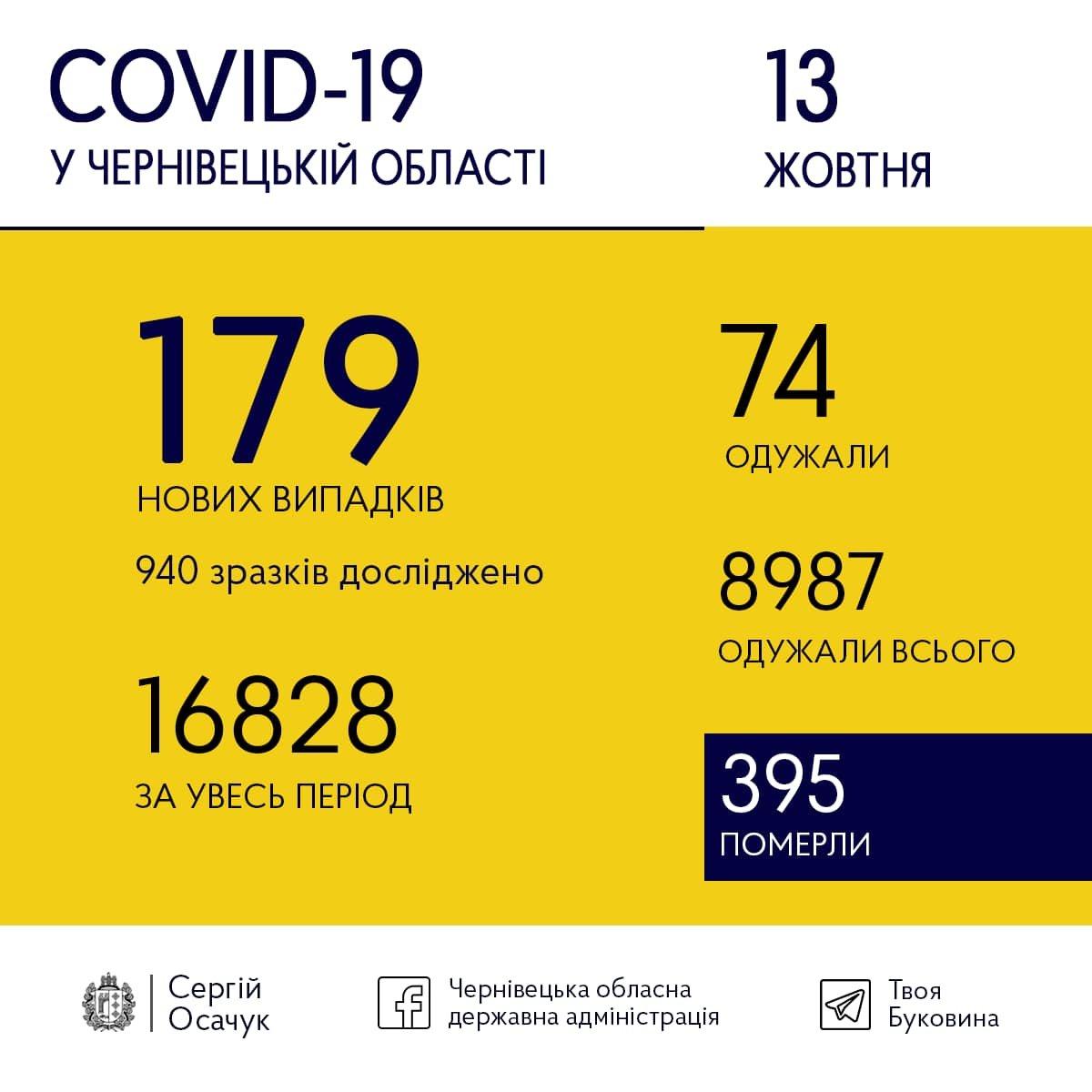 Коронавірус у Чернівецькій області