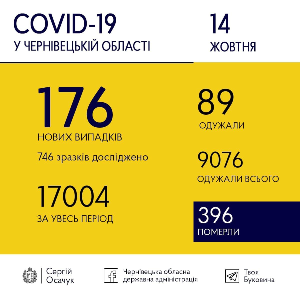 Статистика коронавірусу на Буковині: що відомо на сьогодні, фото-1
