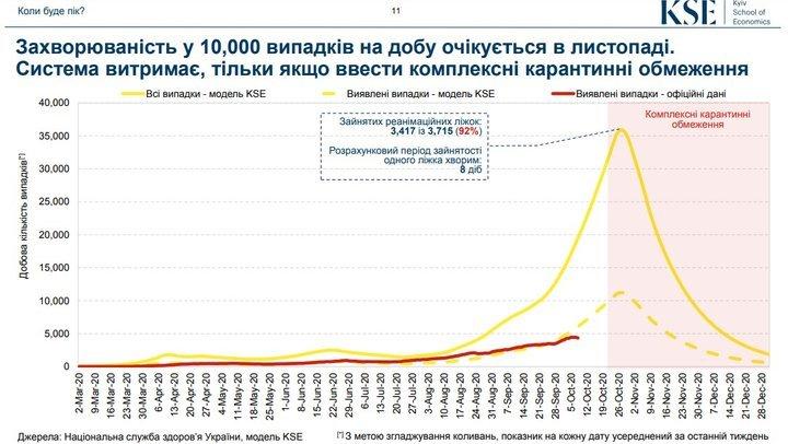 Прогнози щодо поширення COVID-19 в Україні