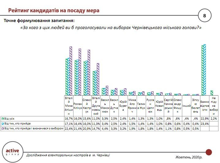 Рейтинг кандидатів на посаду мера в Чернівцях, Дослідницька компанія «Active Group»