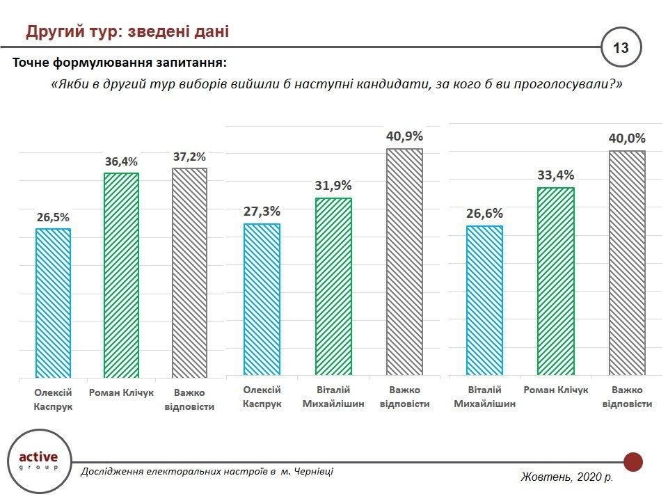 Симпатії чернівчан за два тижні до виборів: статистика, фото-2