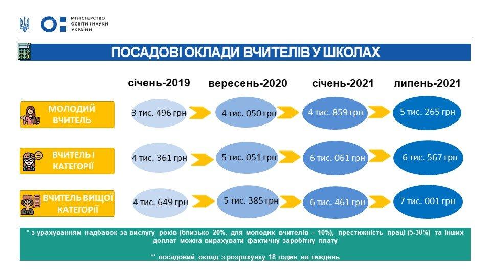 Зарплати педагогічних працівників у закладах загальної  середньої освіти збільшуватимуться протягом 2021 р., фото з сайту МОН України