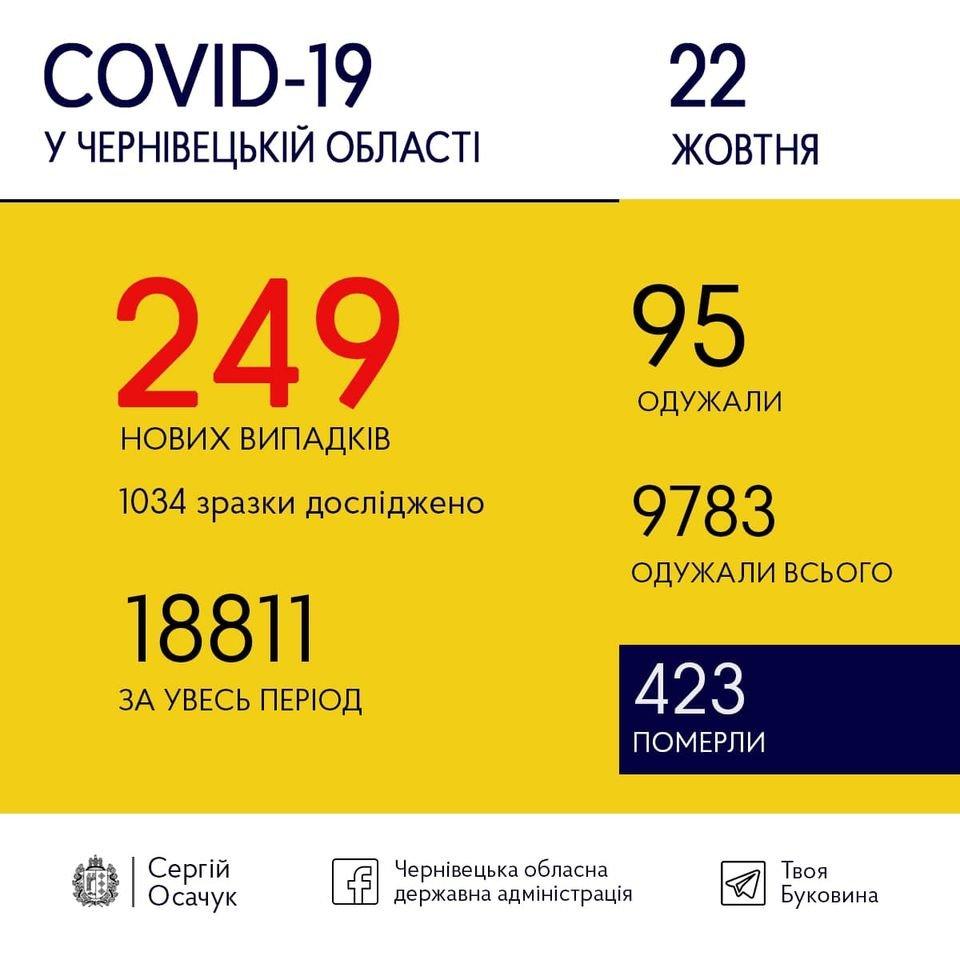 Буковина б'є рекорди за добовим приростом інфікованих COVID-19 другий день поспіль, фото-1
