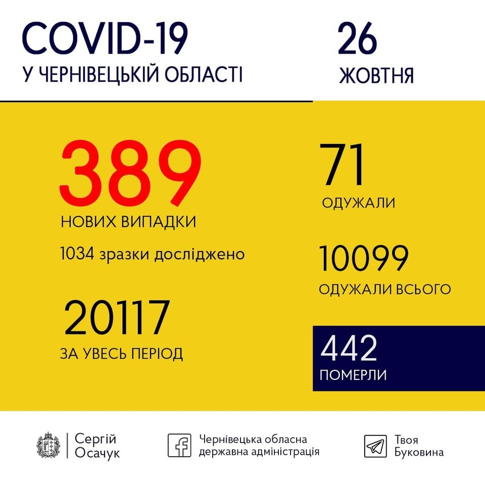 Коронавірус на Буковині, Чернівецька ОДА