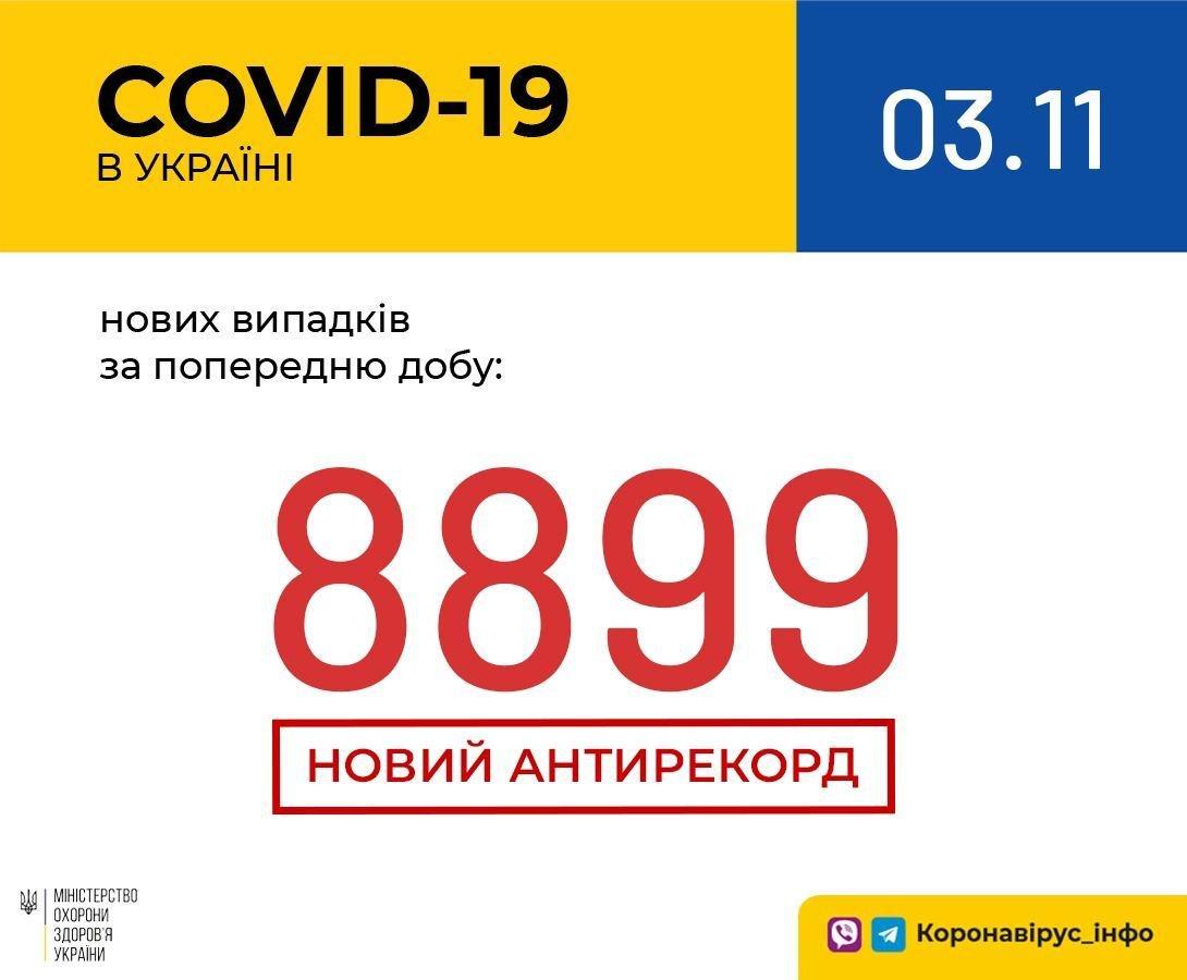 Коронавірус в України