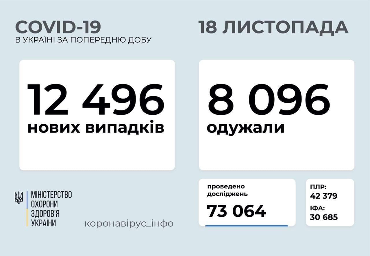 Коронавірус на Буковині, Фото: МОЗ України