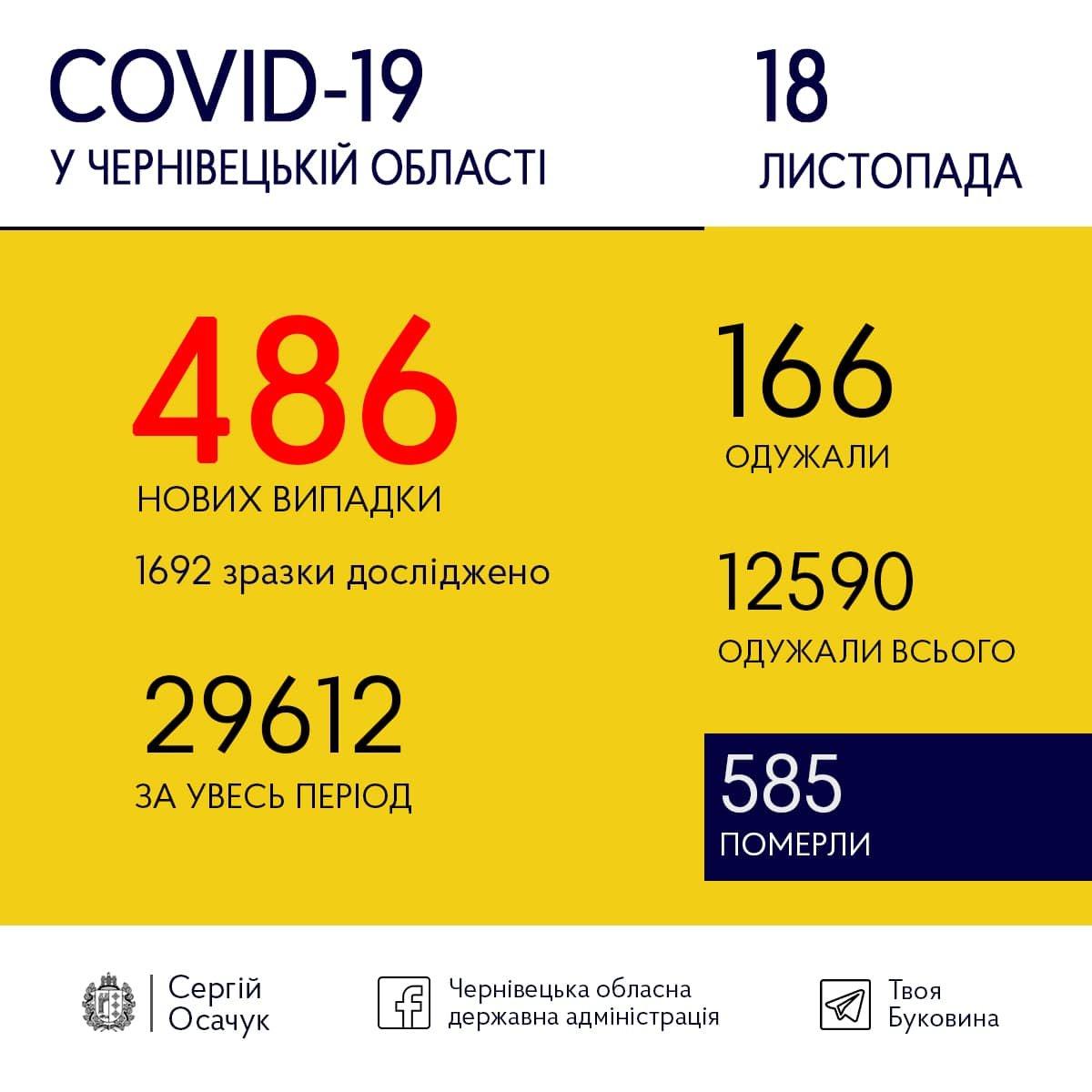 На Буковині зафіксовано стрімке добове зростання нових випадків COVID-19 , фото-1