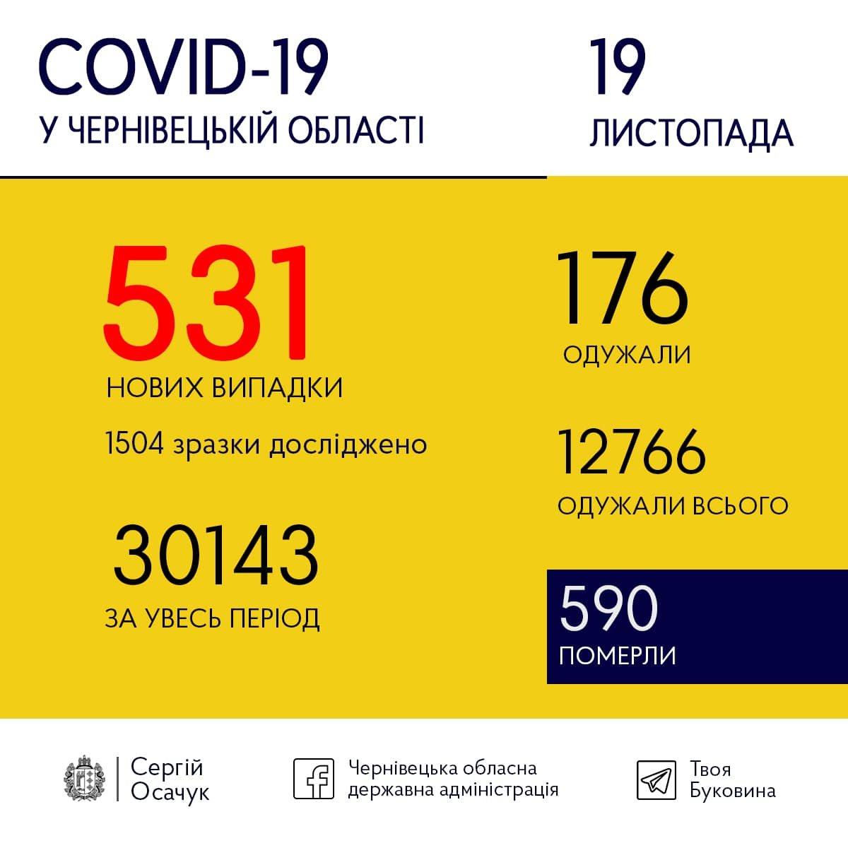 Буковина встановила коронавірусний рекорд - понад півтисячі хворих за добу, фото-1