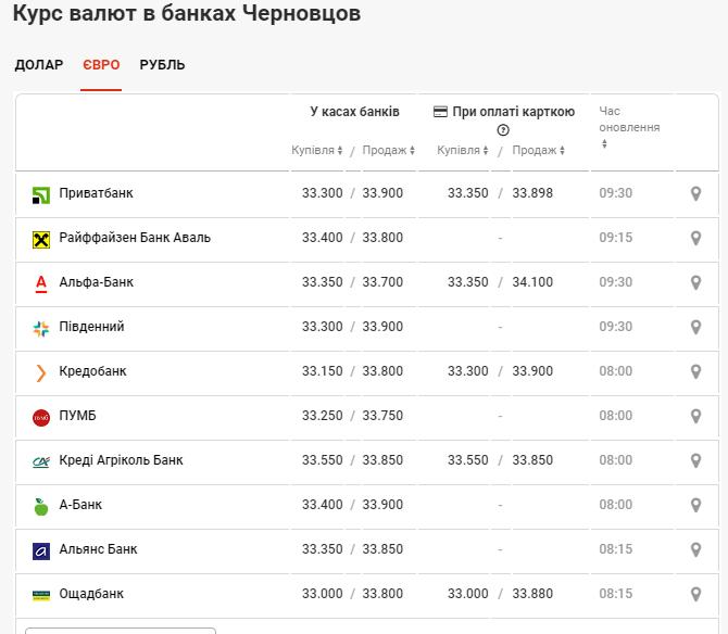 Курс євро у банках міста Чернівці