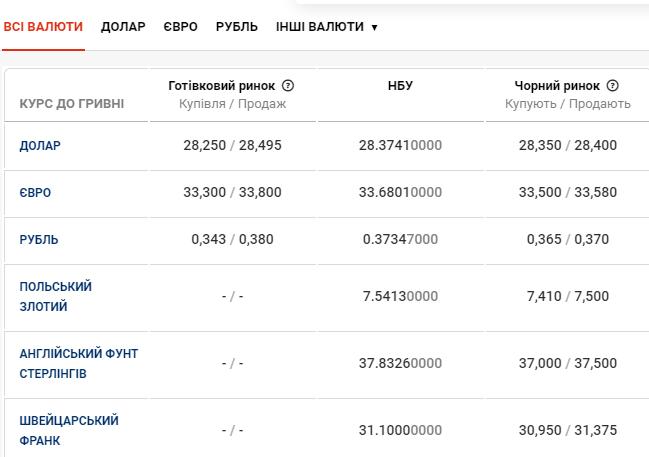 Курс валют у Чернівцях 25 листопада