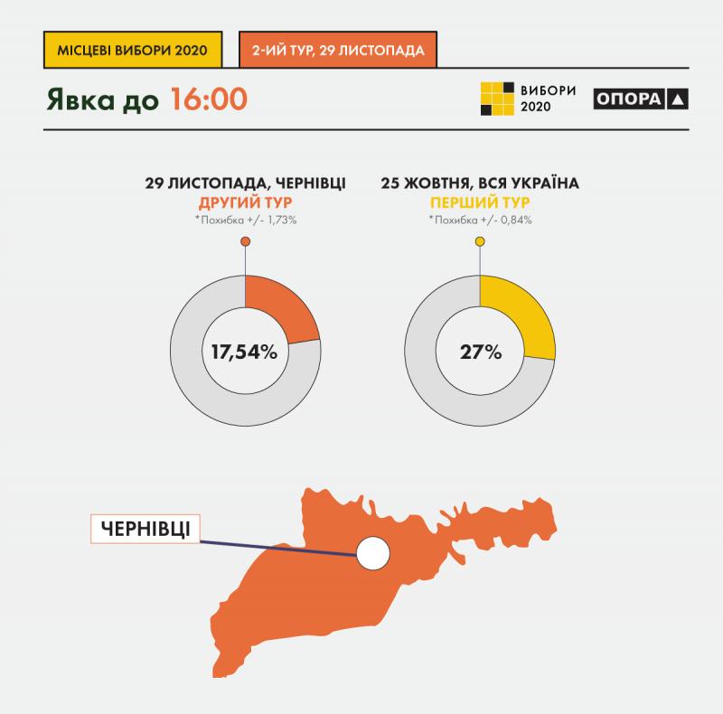 Явка виборців у Чернівцях