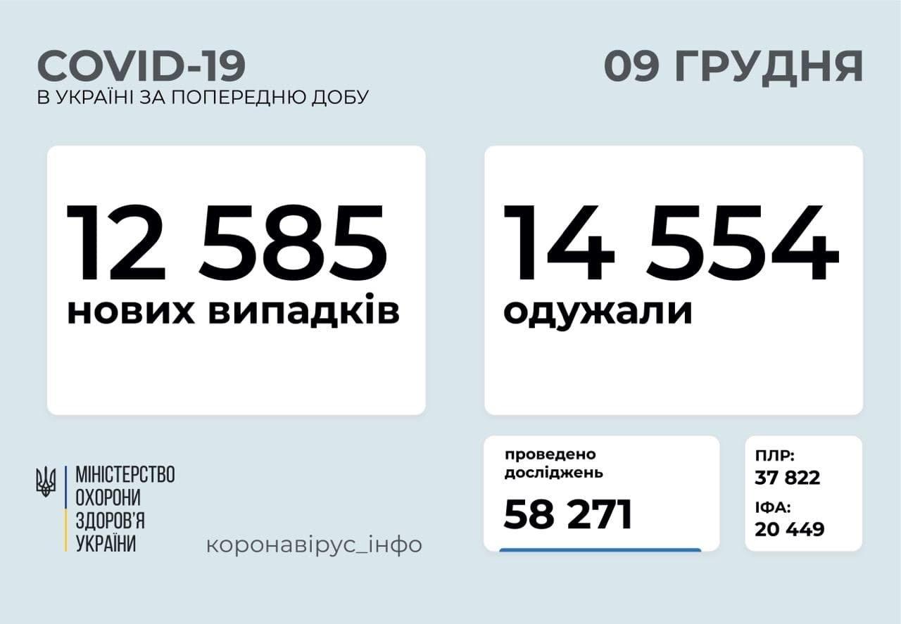Поширення коронавірусу в Україні.