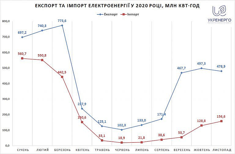 Експорт та імпорт електроенергії