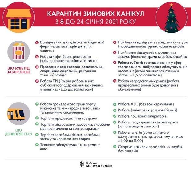 Карантинні заходи в Україні
