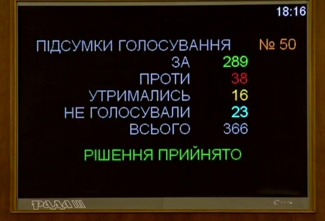 Бюджет України на 2021 рік ухвалили 289 народних обранців