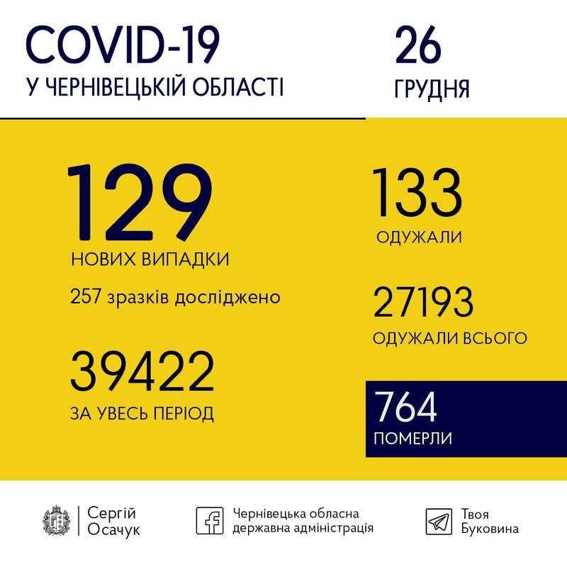 Коронавірус на Буковині. Фото: Чернівецька ОДА