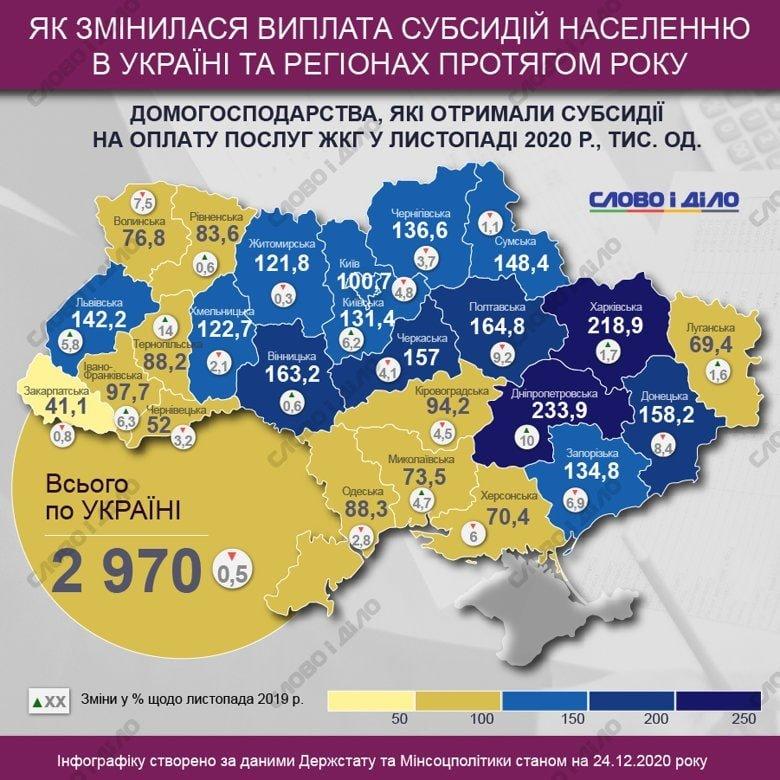 Інфаграфіка про субсидії в Україні. Фото: Слово і діло