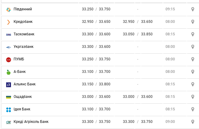 Який курс валют у Чернівцях зафіксовано сьогодні, фото-3