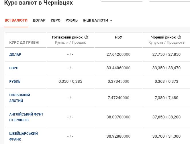 Який курс валют у Чернівцях зафіксовано сьогодні, фото-1