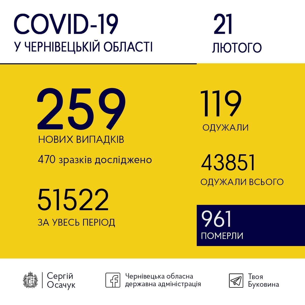 Невтішна статистика: яка кількість нових випадків коронавірусу на Буковині за вчора, фото-1
