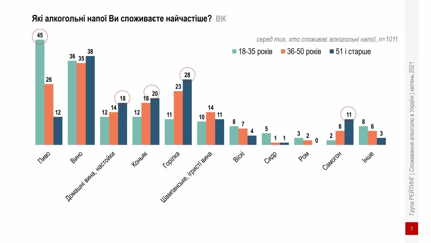 Інфографікака, споживання алкоголю в Україні