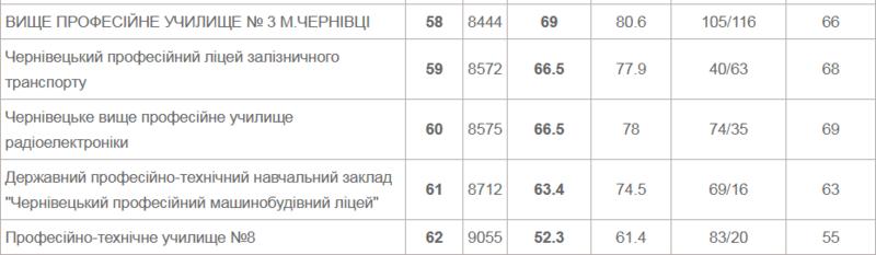 Рейтинг шкіл Чернівців